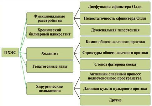 Постхолецистэктомический синдром симптомы и лечение физическими факторами
